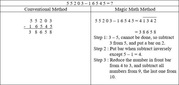 magic maths subtraction method